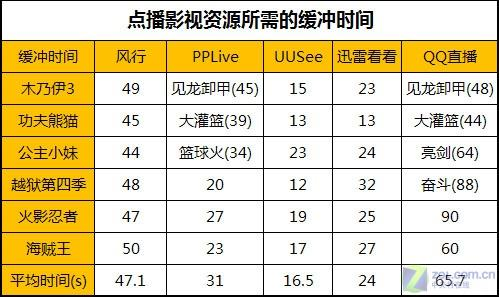 五大主流网络电视软件九项全面终极详测(5)