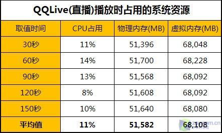 五大主流网络电视软件九项全面终极详测(7)