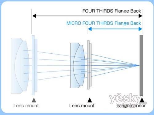 比肩单反的数码相机奥林巴斯E-P1解析