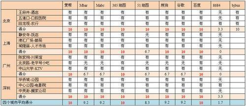 十款主流电子地图公交驾乘功能评测(组图)