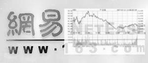 魔兽卡壳压垮华尔街信心网易股价直接跳水