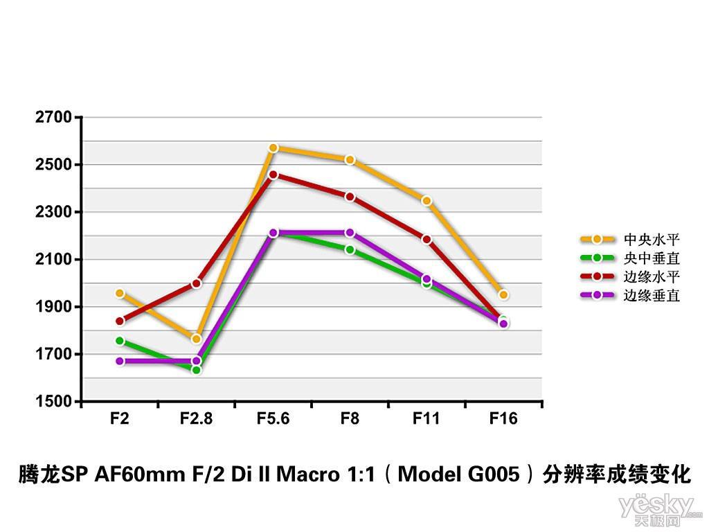 高画质F2大光圈腾龙微距人像镜头G005评测(6)