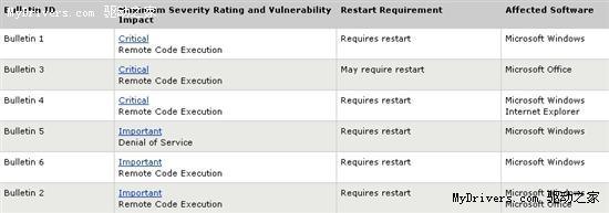 微软下周二发布6个安全补丁