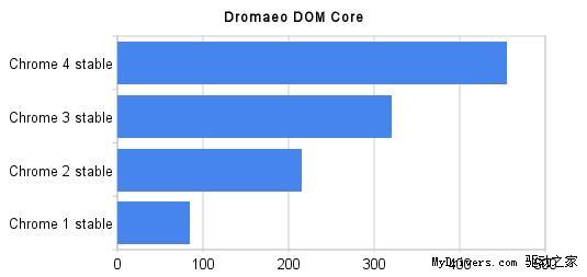 Chrome 4.0正式发布 性能提升42%