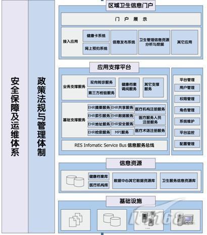 图2:区域卫生信息平台soa体系结构图