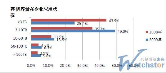 图2 存储容量在企业应用状况