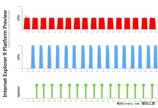 速度大比拼:IE9再虐三大浏览器