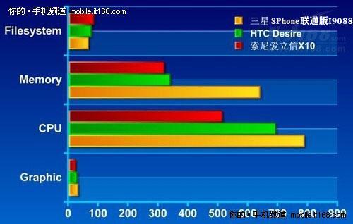 1GHz处理器+512MB RAM+8GB强劲性能