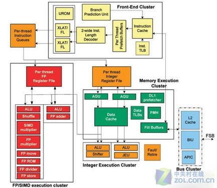 ARM11回家吃饭 ARM A8强芯智能机汇总