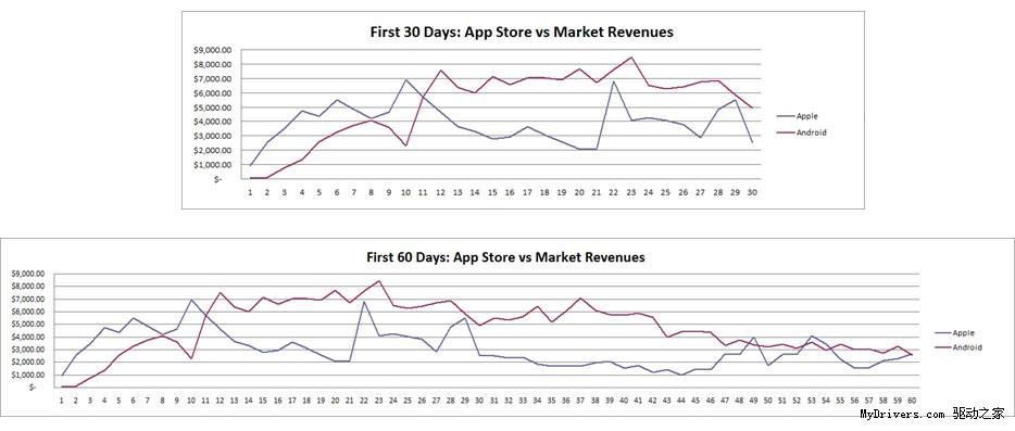袋传奇》证明Android游戏比iOS更赚钱_软件学