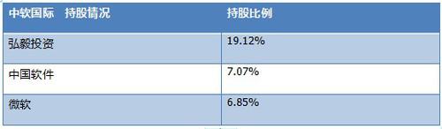 软件外包公司对比:海辉、软通、东软集团等
