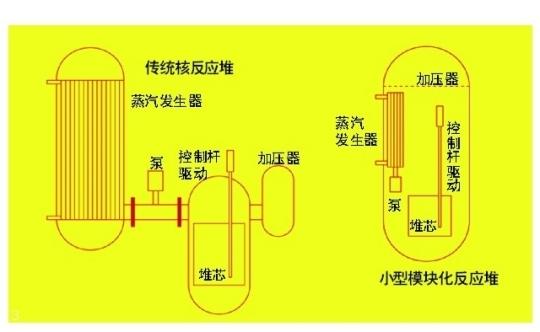 现有的核反应堆中,水在堆芯和蒸汽发生器之间循环。模块化反应堆的所有部件都在一台装置中,减少了事故风险。有的小型反应堆设计如此的简单,甚至可以放心地打开开关将它们埋在地下好几年。