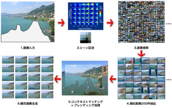 结合搜索器的改图技术自动填补抠图后空白