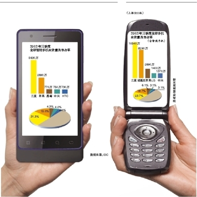 LG手机裁员解困:市场份额下滑产品寥寥无几