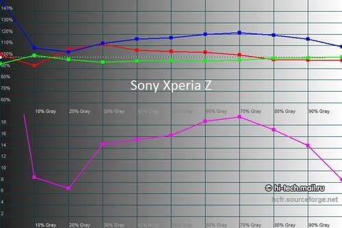 曝HTC Butterfly屏幕完胜索尼Xperia Z