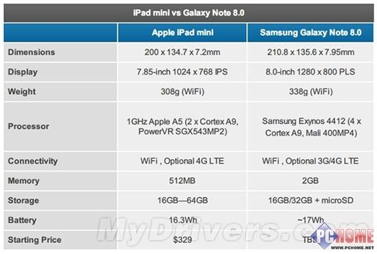 向mini宣戰三星Galaxy Note8全解析