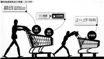 """腾讯调整电子商务业务架构""""双核""""时代到来"""