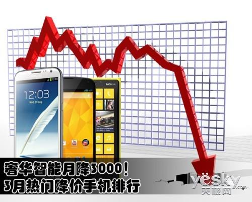 3月熱門降價手機排行