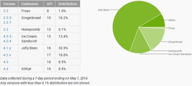 KitKat占比大幅提升 Android六月分布图