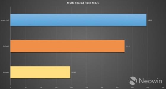 微软Surface3性能测试:提升明显