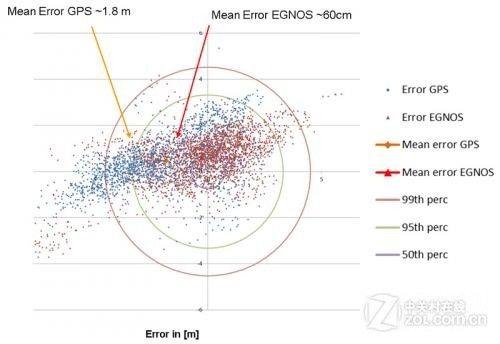 提高GPS精度EGNOS提供免费软件工具包