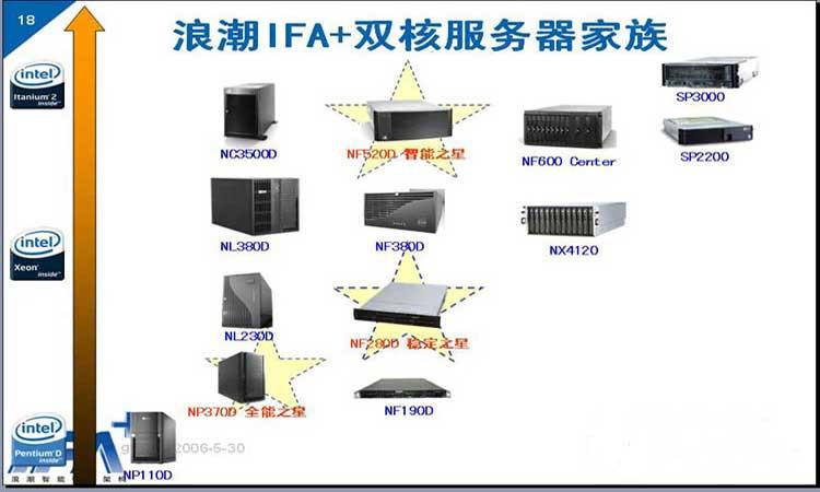浪潮IFA+双核服务器家族