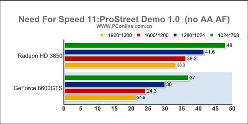1299元该选谁HD3850/8600GTS对比评测(10)