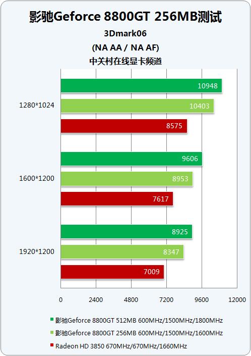 256MB8800GT上市DX10显卡崩盘成定局(2)