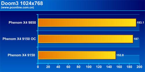 AMDPhenomX49150低功耗版评测(9)