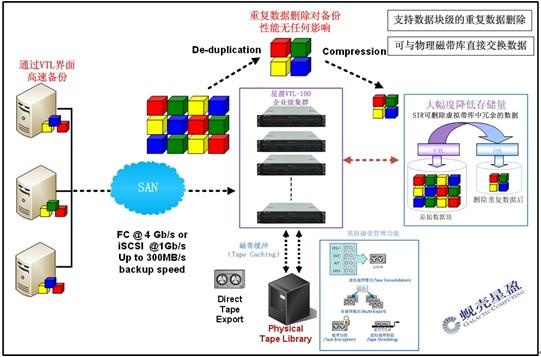 星盈科技虚拟磁带库VTL-100企业版拓扑图   星盈科技 VTL--企业版是目前星盈科技虚拟磁带库VTL-100最高端版本,应用于大型企业数据中心,解决大多数信息管理人员对海量数据备份操作、恢复,有效管理大量磁带,帮助企业按照既定的策略最大限度地保证数据100%恢复,满足企业业务连续性的要求。更加突出的是,具备SIR性能的星盈科技虚拟磁带库VTL-100企业版在执行重复数据删除时不会对备份工作的性能产生任何影响。删除所有冗余的数据后,只将唯一的数据复制到远程站点,提供最快时间、最低成本的完整灾难恢复能