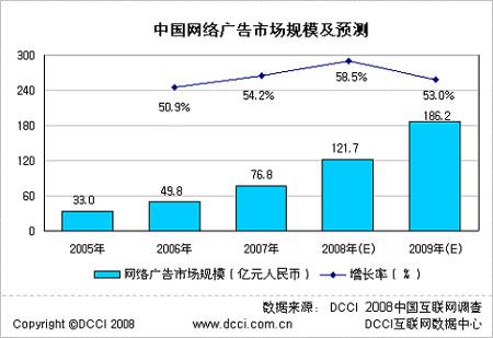 科技时代_2007年中国网络广告市场规模增至76.8亿