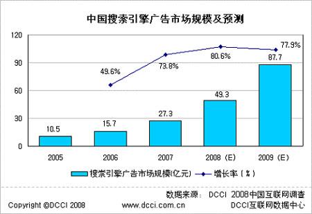 科技时代_2007年中国搜索引擎广告市场规模增至27.3亿