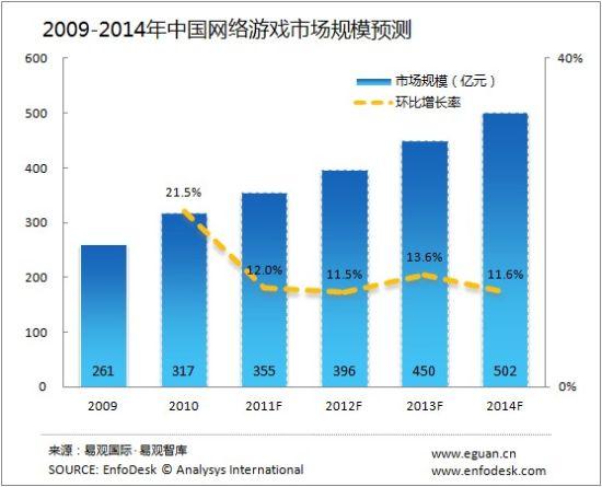 中国网游市场规模预测