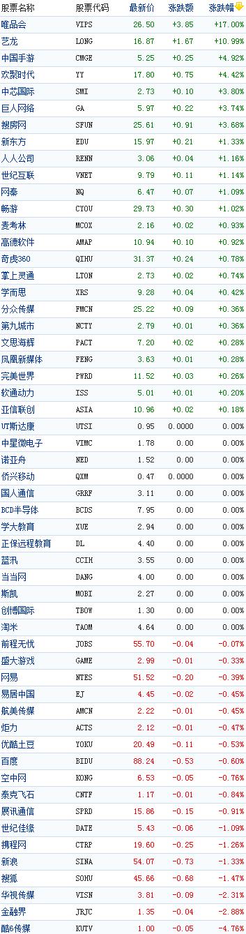 中国概念股周五早盘普涨
