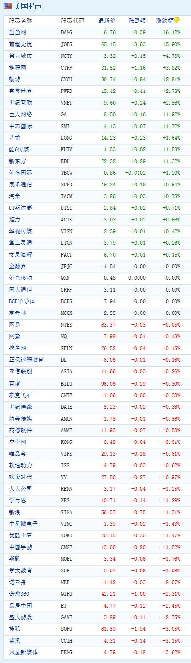 图为:中国概念股周二收盘涨跌互现