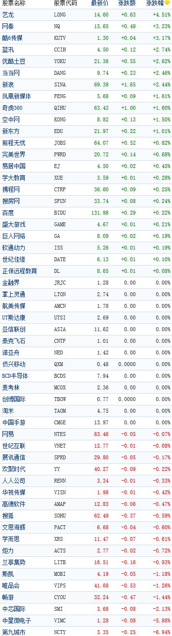 中国概念股周三早盘涨跌互现