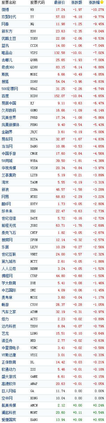 中国概念股周一午盘普跌