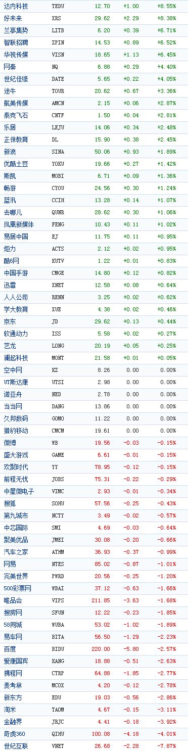 中国概念股周二收盘涨跌互现