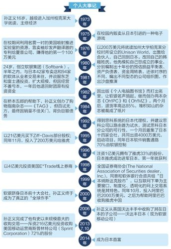 软银集团创始人兼CEO孙正义大事记