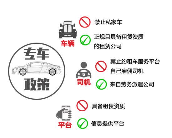 各部门针对专车出台的一些政策