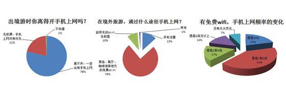 携程2014《出境游免费Wi-Fi调查报告》的部分调查结果
