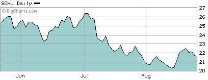 搜狐网3个月股价走势