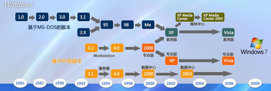 Windows操作系统进化图