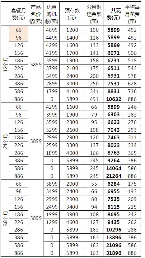 中联通/电信iPhone5合约计划对比