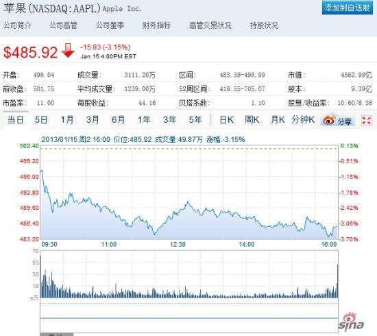 苹果股价周二再度下跌3%