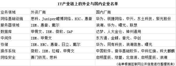 IT产业链上中外企业名单(部分)