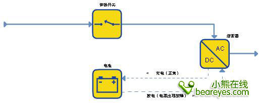 与后备式ups拓扑结构相比,由于逆变器始终打开且与输出端保持连接