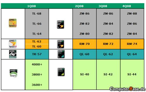 挑战Centrino2AMD新平台Puma蓝图曝光