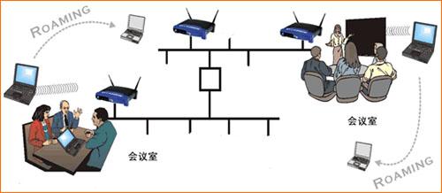 无线局域网使用的无线扩频设备直扩技术(dsss)产生的11位随机码元能将