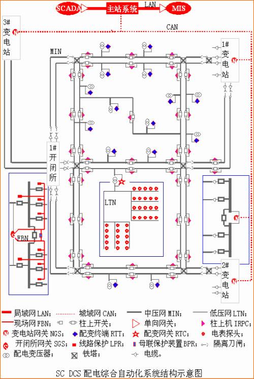 三川电气有限公司sc dcs配电综合自动化系统解决方案